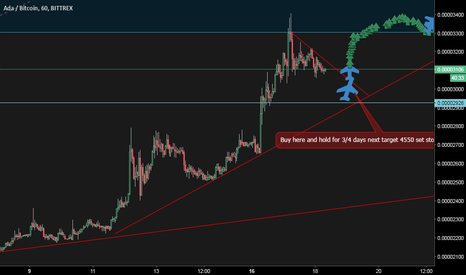 ADABTC: ADA on spot zone target 30% profit in 1 week best to buy