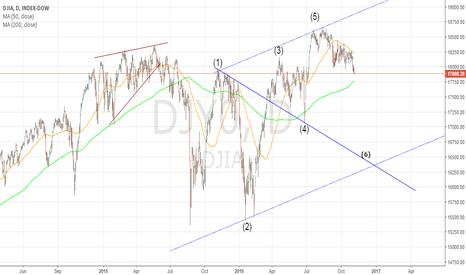 DJI: DJIA Daily