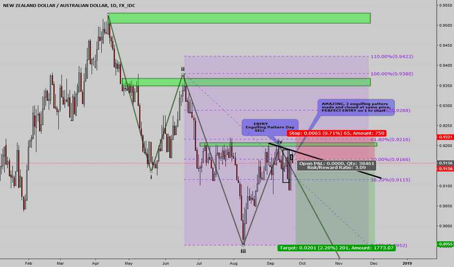 NZDAUD: Ride the 3rd push down to the 0.0