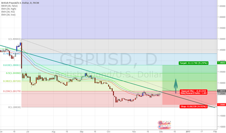 GBPUSD: GU - a break LONG
