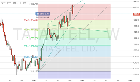 TATASTEEL: Will TATA STEEL hold the trend line