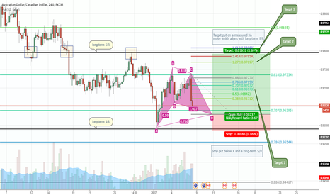 AUDCAD: AUDCAD bullish Gartley pattern setup