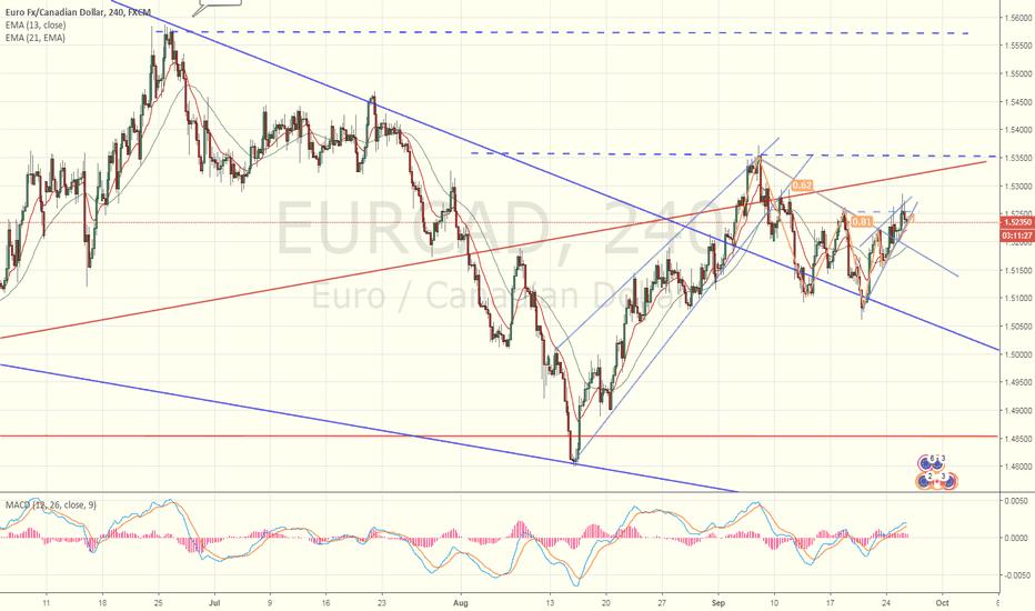 EURCAD: EURCAD Trade setup formation