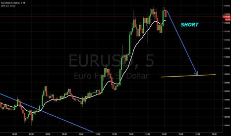 EURUSD: SHORT 5 MINUTE