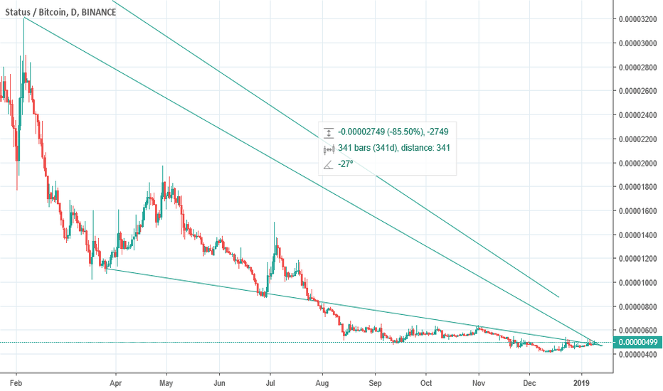 SNTBTC: SNTBTC : STATUS IS READY MOVE FOR 90% PROFIT ?
