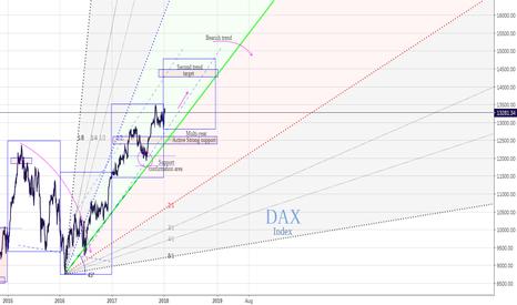 DAX: DAX last stage