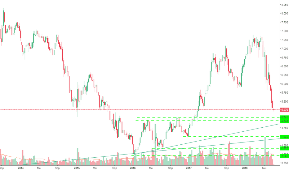 1023: Trend Menurun CIMB Group Holding (1023)