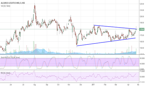 ALLCARGO: Above 182 its look good
