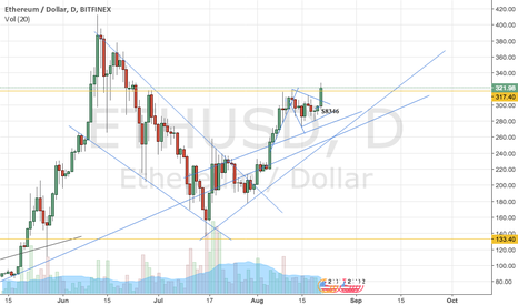 ETHUSD: ETH to 400+ by weds.
