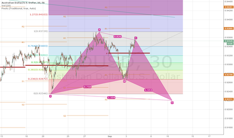 AUDUSD: Possible aud short