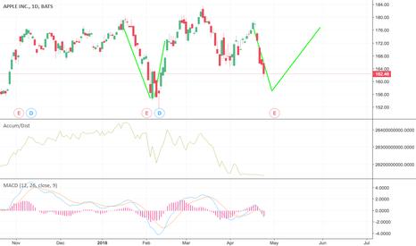 AAPL: AAPL forming same pattern as prior earnings