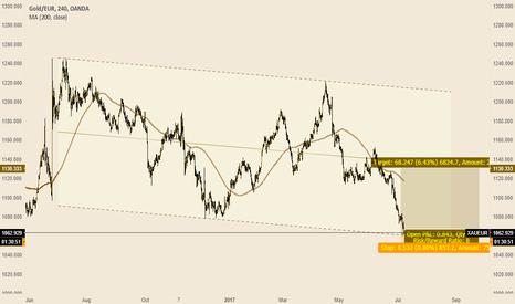 XAUEUR: gold vs. euro