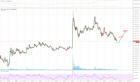 ONTBTC: ONTBTC Bounce Play on Pullback from Bull Move