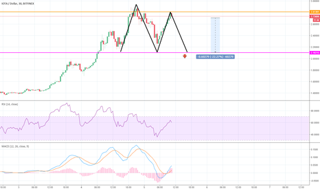 IOTUSD: IOTA - Double Top Pattern Forming. / Time for reversal?