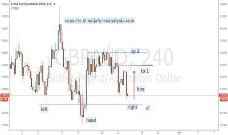 GBPAUD: H AND S