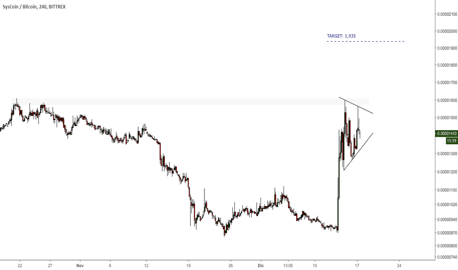 SYSBTC: $SYS - #SYSBTC - Breakout watchlist. Consolidando