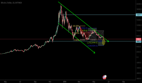 BTCUSD: $6000 would be the big support of BTC ?