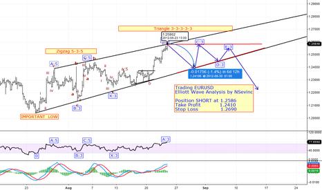 EURUSD: Trading EURUSD hourly update