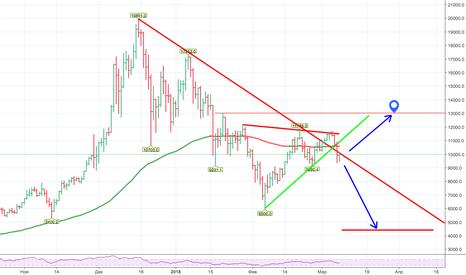 BTCUSD: Bitcoin в марте по 4.500 ?