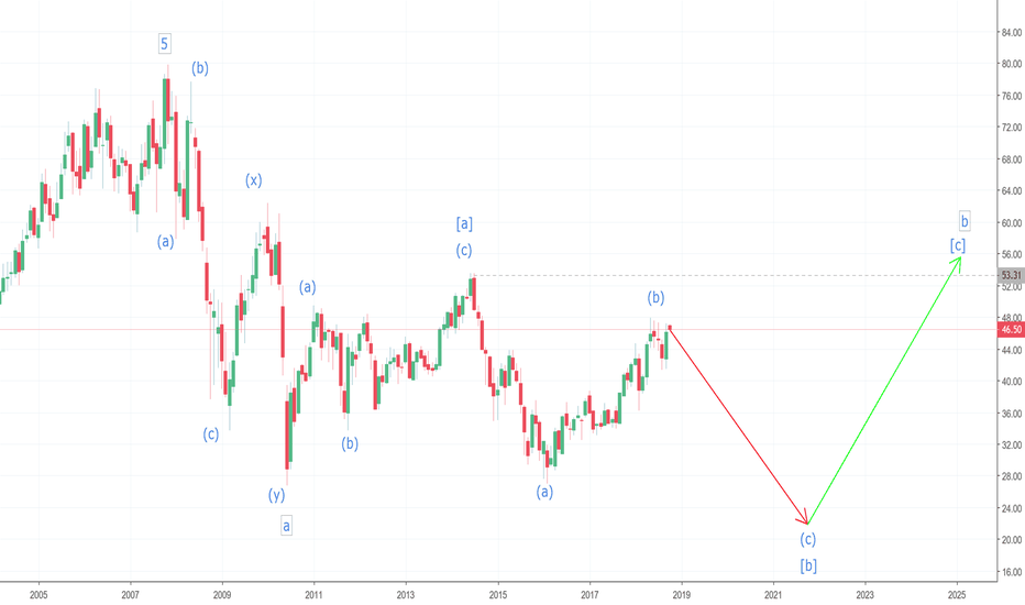 Bp Stock Price And Chart Tradingview