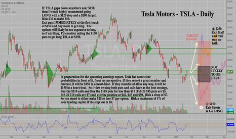 TSLA: Tesla Motors - TSLA - Daily - Strangle Option Trade