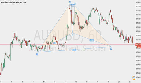 AUDUSD: Bull Bat Pattern on AUDUSD 1hr Chart