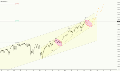 SPX: S&P 500*** Topping???