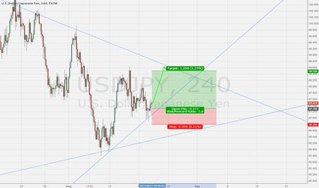 USDJPY: Long USD/JPY ahead of FOMC minutes