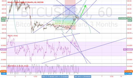 BTCUSD3M: Bitcoin Place another resistance