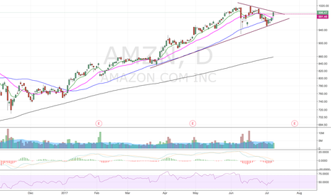 AMZN: That bounce