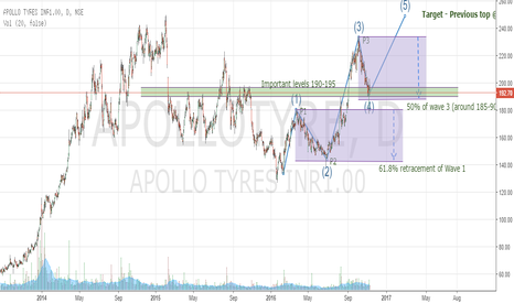 APOLLOTYRE: APOLLOTYRE - Wave 4 near support levels - Opportunities for long