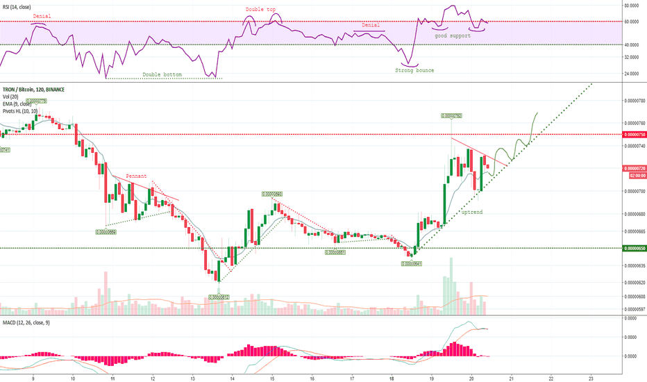 TRXBTC: Can Tron remain in Uptrend?