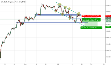 USDJPY: Another opportunity to get in short on USDJPY