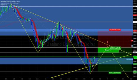 NZDUSD: NZD/USD looking to short around 0.66600 level