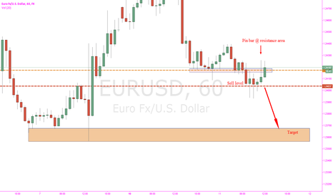 EURUSD: Pin bar @ resistance