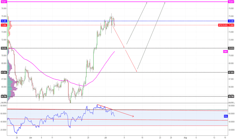 WTICOUSD: Sell the pullback, buy the trend - WTI OIL