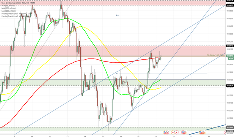 USDJPY: USD/JPY tests resistance zone near 113.10