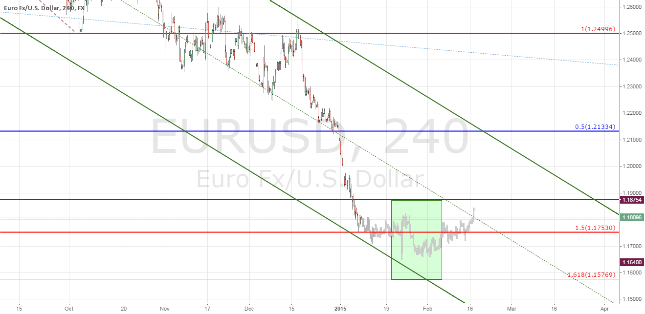 EURUSD - Calm Before the Storm?