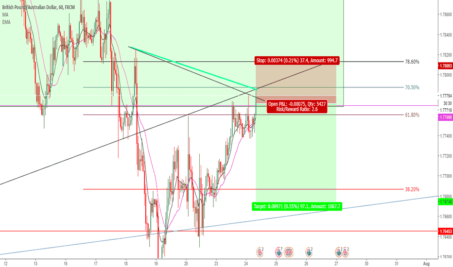 GBPAUD: GBPAUD SELL OPPORTUNITY