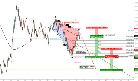 USDJPY: USD/JPY Bullish Wolfe Wave vs. Bearish White Swan Pattern