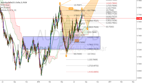 AUDUSD: possible crab AU
