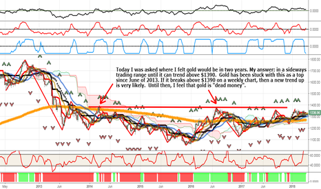 XAUUSD: Where Will Gold Be In Two Years ?