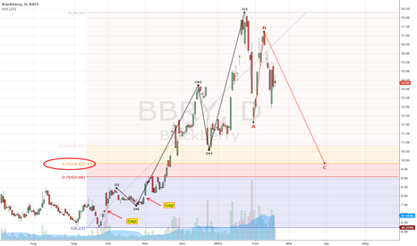BBRY: Blackberry wait untill corrections is completed