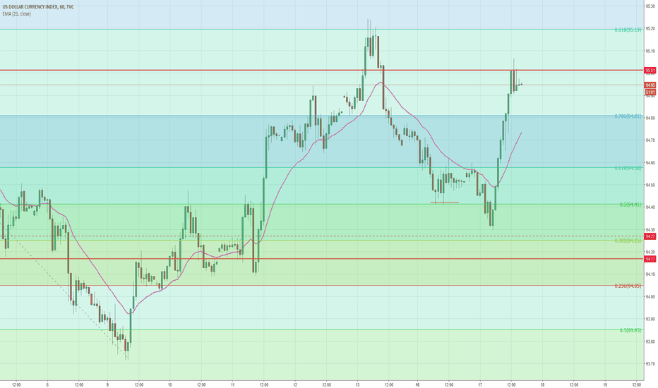 DXY: Head & Shoulders Forming on DXY 1 hr.