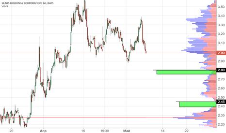 SHLD: SHLD, NASDAQ | Торговый план