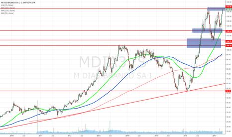 MDIA3: MDIA3