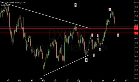 DXY: Dollar Index: Buy set up