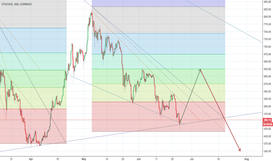 ETHUSD: Falling Wedge Detected
