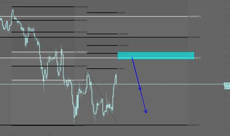USOIL: USOIL: Short at the Fibonacci retracements