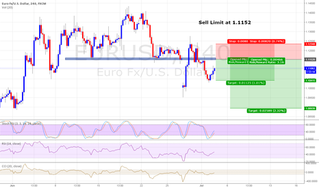 EURUSD: Testing 1.1155 Resistence for a long term Short